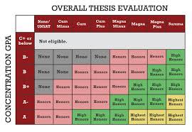 Harvard Chart Concentration Gpa Honors Psychology Undergraduate Program