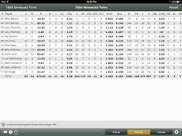 Nelson Denny Score Chart Minnesota Apba Apba Baseball Blog Page 2