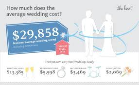 the national average cost of a wedding is The Knot Average Wedding Cost 2014 average wedding cost the knot blog the knot average wedding cost 2016
