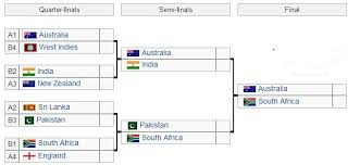 Who Will Win Cricket World Cup 2015 Predictions