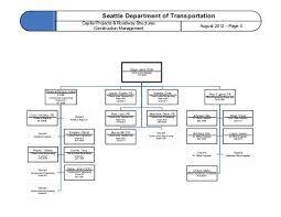 Sdot Org Chart Cruz Victorino Pe Resid