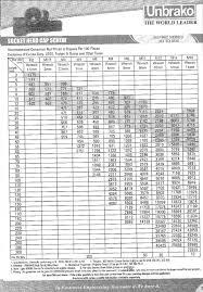 Nut Bolt Size Chart In Mm Pdf Unbrako Fasteners Unbrako Allen Bolts Price List
