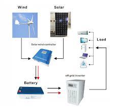 Wind Turbine System Design 3kw Wind Turbine And 2kw Solar Panel Off Grid Hybrid Power