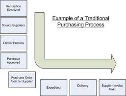 Sample Purchasing Process Flow Chart How To Design A Purchasing Process Part 1