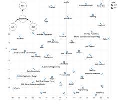 Building The Linkedin Knowledge Graph Linkedin Engineering