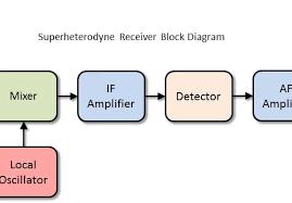 basic radio block diagram wiring diagram fascinating radio circuit diagram collection am receiver block diagram of radio basic radio block diagram