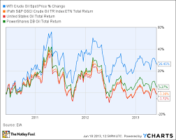 Oil Etfs Are Not For Investment The Motley Fool