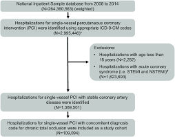 Patient Selection Flow Chart Icd 9 Cm International