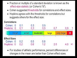 cohen s d effect size chart quantitative data analysis ppt video online download