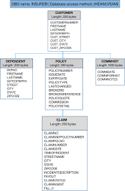 Ims 14 Solution Adoption Kits Sample Database Structure