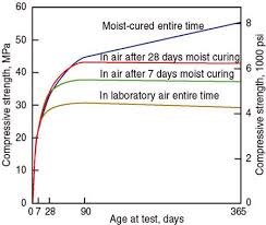 Concrete Curing Time Chart Role Of Concrete Curing
