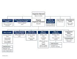 Organizational Chart Stateoig Gov