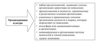 Организационная культура как экономическая категория t2dpj45y87xh png