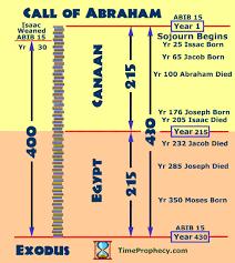 Abraham Generation Chart 400 Years Of Slavery Bible Prophecy Abraham To Exodus