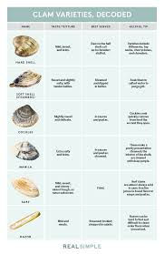 Clam Identification Chart Types Of Clams Real Simple