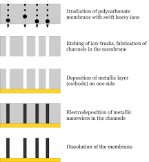 characterization and application of thermoelectric nanowires figure 1 schematic of the nanowire