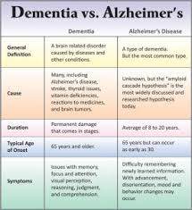 Stages Of Alzheimer S Disease Chart Does Donald Trump Have Dementia Or The Early Stages Of