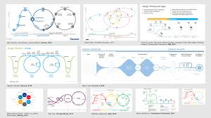 Design Thinking Agile Manifesto The Harmonious Marriage Between Design Thinking And Lean