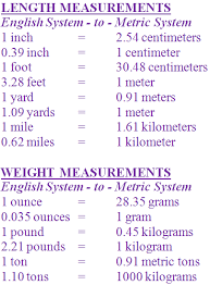 Converting English To Metric Chart Grades 6 7 And 8 Math Middle School Measurement
