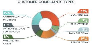 home warranty customer complaints by tyoe