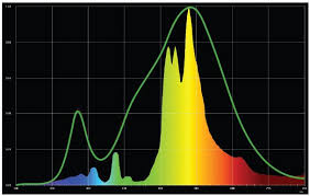 Nextlight 525 Watt Led Grow Light Review