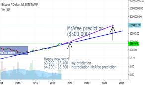 Trader Skyflyerr Trading Ideas Charts Tradingview