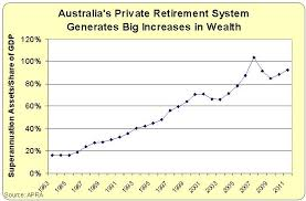 Australia Vs The United States Two Charts That Tell You