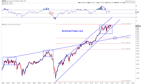 dow jones 2009 chart the curious case of the dow jones industrials chart zero hedge