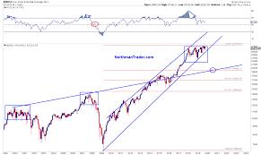 The Curious Case Of The Dow Jones Industrials Chart Zero Hedge