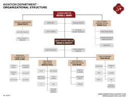 Aviation Organizational Chart