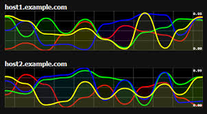 Smoothie Charts Example Chart Graph Archives Free Jquery Plugins