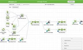Should You Use Infusionsoft Get The Updated Clarity Lab Review