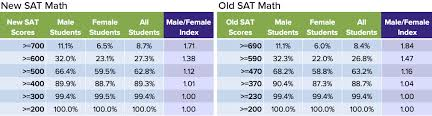 Sat Curve Chart 2017 How The New Sat Has Disadvantaged Female Testers Compass