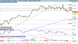 Ftse 100 Dax And Dow Break Down Through Key Support Levels