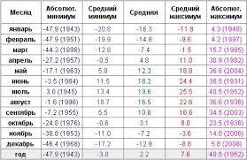 Реферат Отчет по преддипломной практике в ОАО Энергокурган  Таблица 1 Температура Курганской области