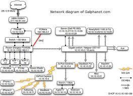 impressive home networks pingdom royal setup apple airport extreme at Apple Network Diagram