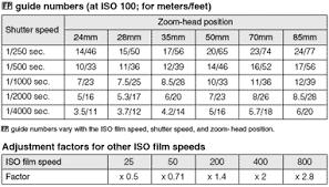23 Veritable Film Speed Chart