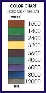 Grit Size Conversion Chart Grit Conversion Micro Surface Finishing Products Inc