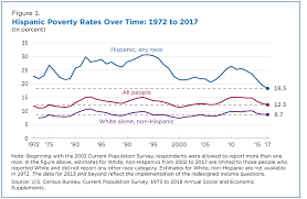 Federal Poverty Line 2017 Chart Hispanic Poverty Rate Hit An All Time Low In 2017