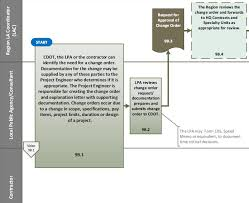 Flowchart 9b Change Order Process