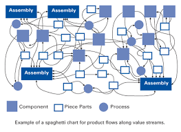 Spaghetti Number Chart Spaghetti Chart In The Lean Lexicon