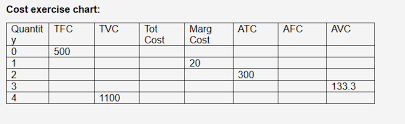 Tfc Price Charts Answered Cost Exercise Chart Quantit Bartleby