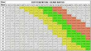 Differential Gear Calculator Diesel Gear Ratio Chart