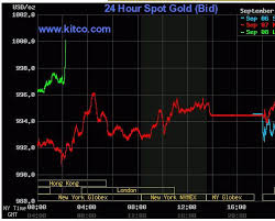 Gold Prices Gold Prices Gold Pushes Above The 1000 Mark
