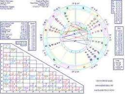 Horoscope Chart Details About Detailed Personal Astrological Report With Free Color Horoscope Chart