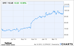 Dominos Stock Price Chart Dominos Pizza Dpz Stock Hits 52 Week High After Ceo