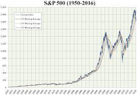S&P 500 - Wikipedia