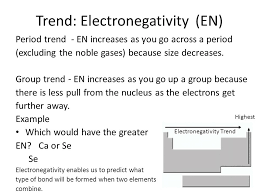 The Modern Periodic Table Trends. Agenda Lesson: PPT, Handouts: 1 ...