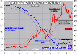 Lme Nickel Inventory Chart Base Metals Stockpiles And Prices