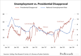 Its All About Jobs Except When Its Not Pew Research Center